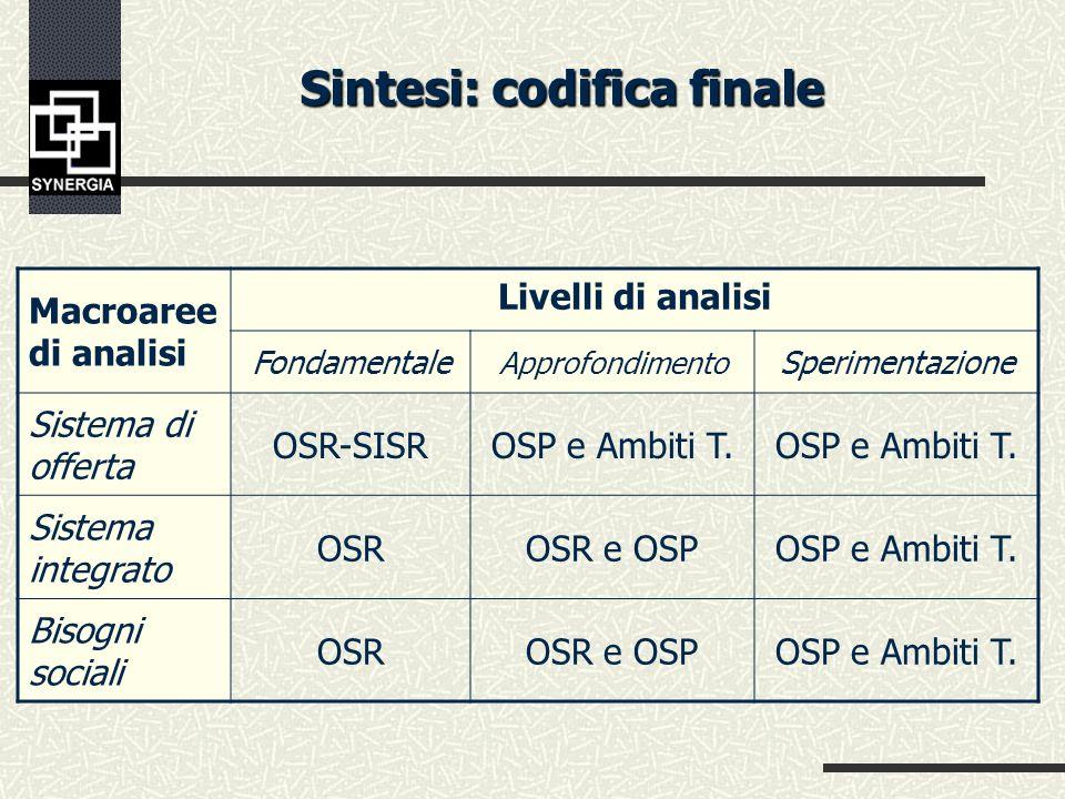 Articolazione istituzionale del SISR nella fase di gestione Scambio di dati e informazioni Unità di offerta di servizio Oss.Prov.