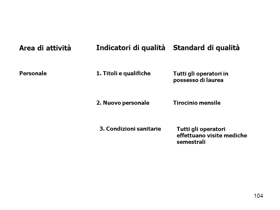104 Area di attivitàIndicatori di qualitàStandard di qualità Personale1. Titoli e qualificheTutti gli operatori in possesso di laurea 2. Nuovo persona