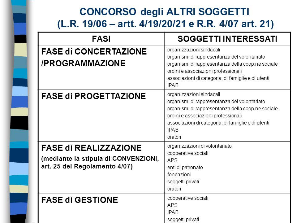 CONCORSO degli ALTRI SOGGETTI (L.R. 19/06 – artt.