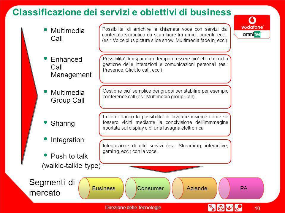 Direzione delle Tecnologie 10 Classificazione dei servizi e obiettivi di business Multimedia Call Possibilita di arrichire la chiamata voce con serviz