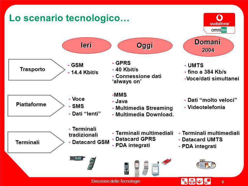 Direzione delle Tecnologie 4 Lo scenario tecnologico… Ieri Oggi Domani2004 Piattaforme Terminali - GSM - 14.4 Kbit/s - Voce - SMS - Dati lenti - Termi