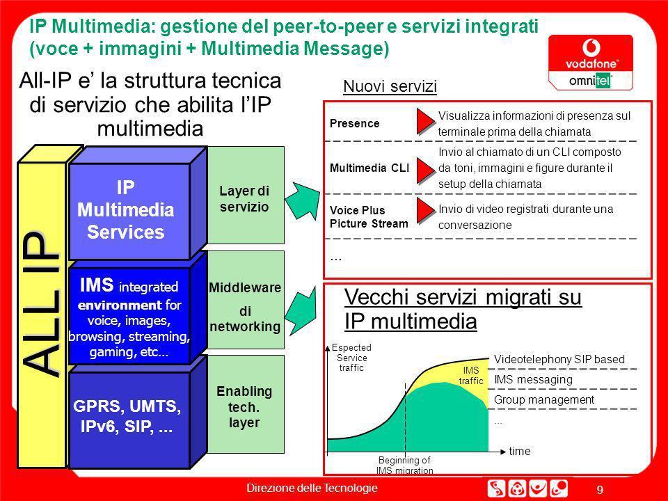 Direzione delle Tecnologie 9 IP Multimedia: gestione del peer-to-peer e servizi integrati (voce + immagini + Multimedia Message) Nuovi servizi Vecchi
