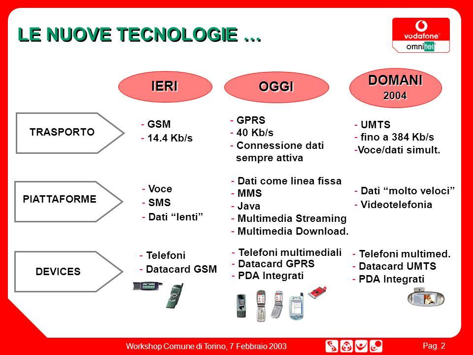 Pag. 2 Workshop Comune di Torino, 7 Febbraio 2003 LE NUOVE TECNOLOGIE … IERI OGGI DOMANI2004 PIATTAFORME DEVICES DEVICES - GSM - 14.4 Kb/s - Voce - SM