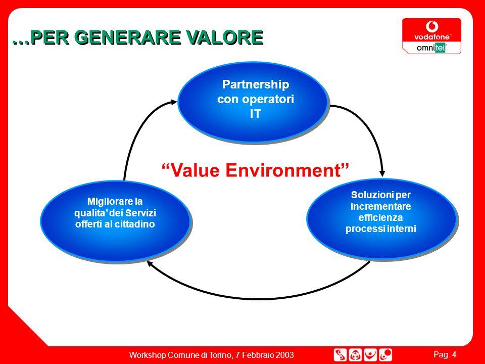 Pag. 4 Workshop Comune di Torino, 7 Febbraio 2003 Partnership con operatori IT Soluzioni per incrementare efficienza processi interni Migliorare la qu