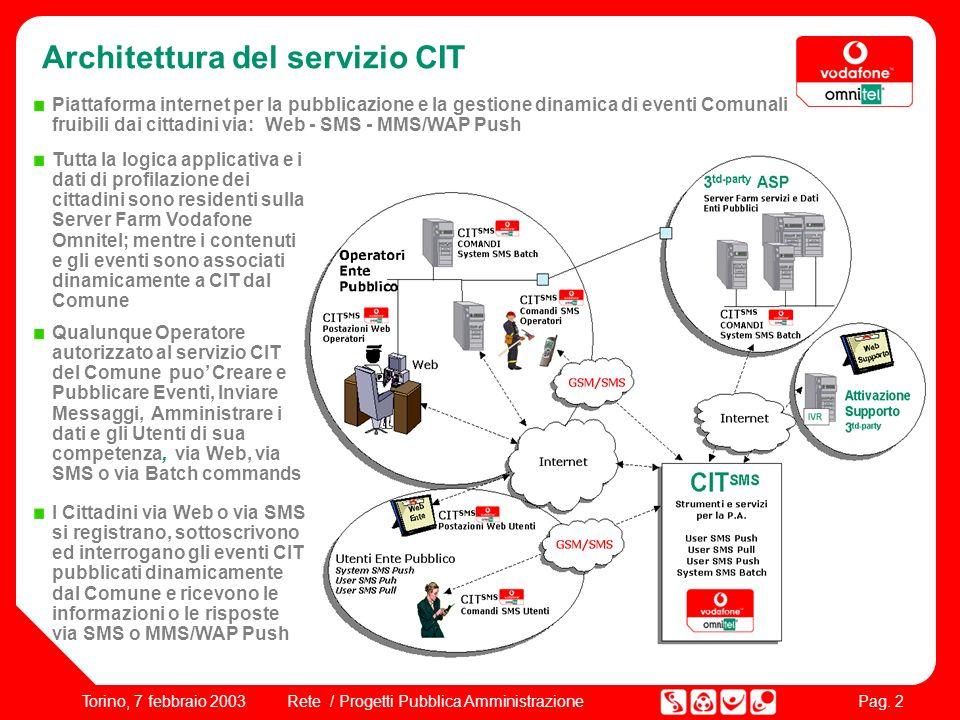 Pag. 2 Rete / Progetti Pubblica AmministrazioneTorino, 7 febbraio 2003 Qualunque Operatore autorizzato al servizio CIT del Comune puo Creare e Pubblic