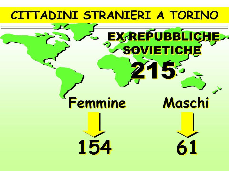 CITTADINI STRANIERI A TORINO ASIA 4082 ASIA 4082 Femmine Femmine Maschi 1984 2098