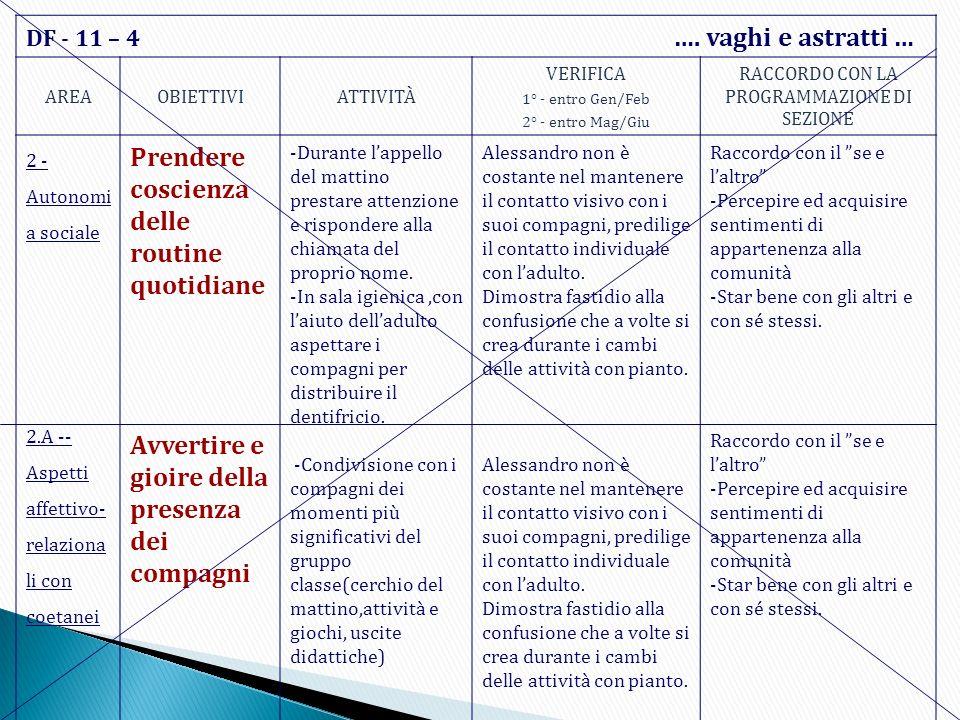 DF - 11 – 4 …. vaghi e astratti … AREAOBIETTIVIATTIVITÀ VERIFICA 1° - entro Gen/Feb 2° - entro Mag/Giu RACCORDO CON LA PROGRAMMAZIONE DI SEZIONE 2 - A