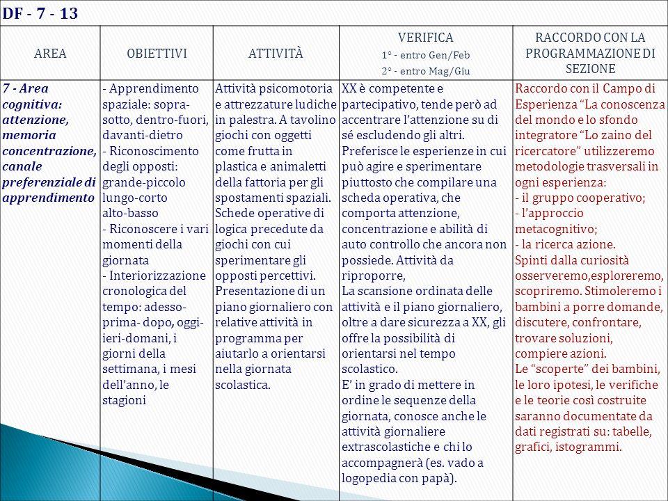 DF - 7 - 13 AREAOBIETTIVIATTIVITÀ VERIFICA 1° - entro Gen/Feb 2° - entro Mag/Giu RACCORDO CON LA PROGRAMMAZIONE DI SEZIONE 7 - Area cognitiva: attenzi