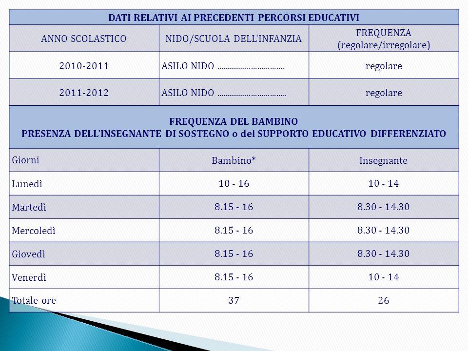 DATI RELATIVI AI PRECEDENTI PERCORSI EDUCATIVI ANNO SCOLASTICONIDO/SCUOLA DELL'INFANZIA FREQUENZA (regolare/irregolare) 2010-2011 ASILO NIDO..........