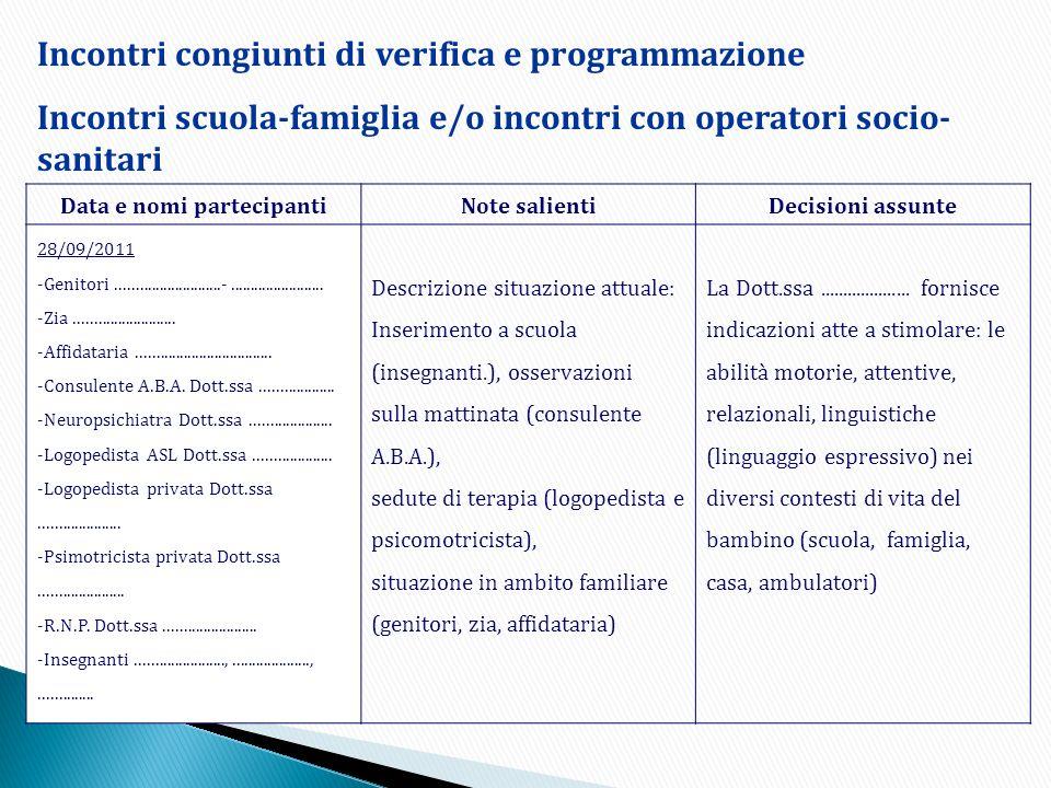 Data e nomi partecipantiNote salientiDecisioni assunte 28/09/2011 -Genitori...........................-........................ -Zia..................