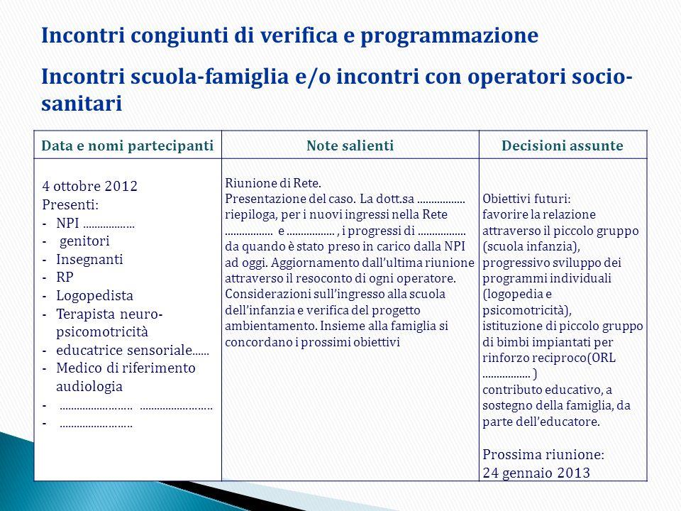 Data e nomi partecipantiNote salientiDecisioni assunte 4 ottobre 2012 Presenti: -NPI.................. - genitori -Insegnanti -RP -Logopedista -Terapi