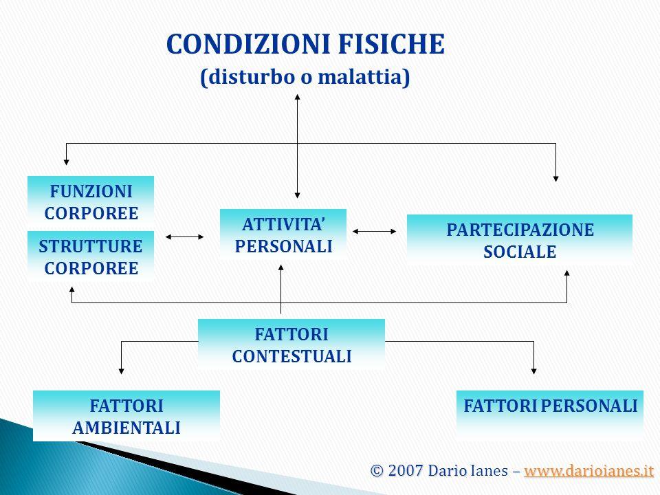CONDIZIONI FISICHE (disturbo o malattia) FUNZIONI CORPOREE STRUTTURE CORPOREE ATTIVITA PERSONALI PARTECIPAZIONE SOCIALE FATTORI CONTESTUALI FATTORI AM