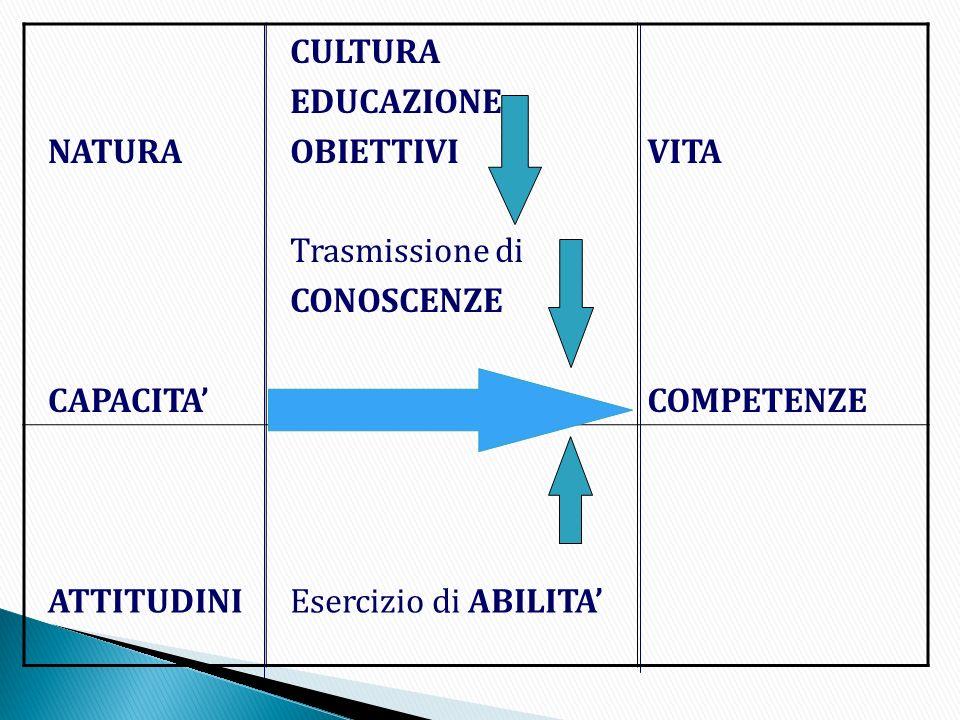 Le aree - Si riferiscono alle capacità a cui corrispondere gli obiettivi indispensabili alla progettualità didattica che ha la funzione di sollecitarle, differenziarle e trasformarle in competenze.