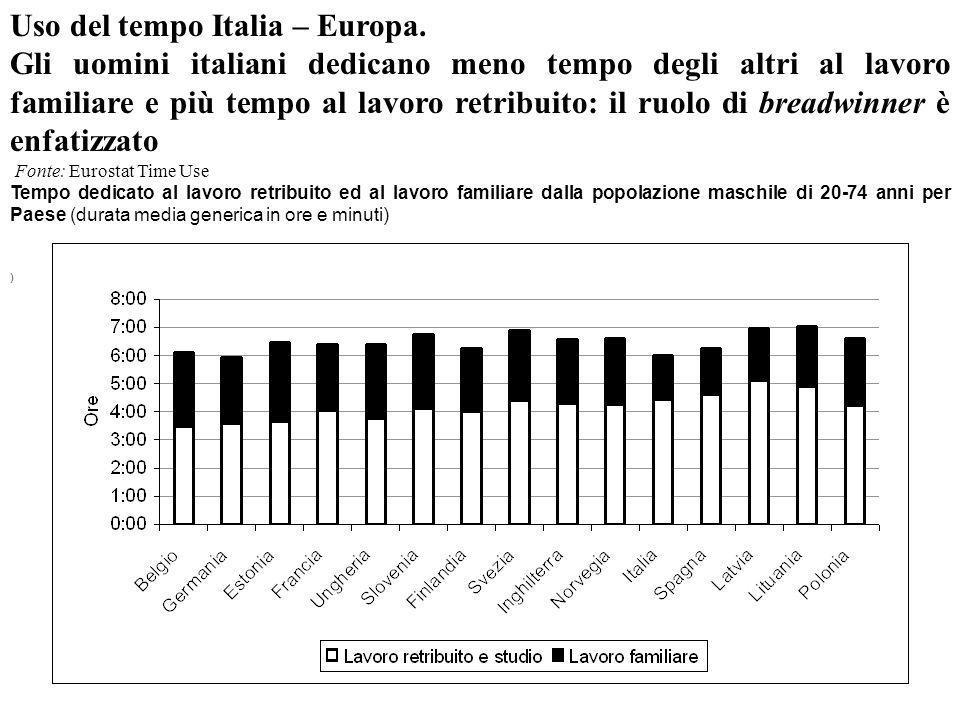 Uso del tempo Italia – Europa.