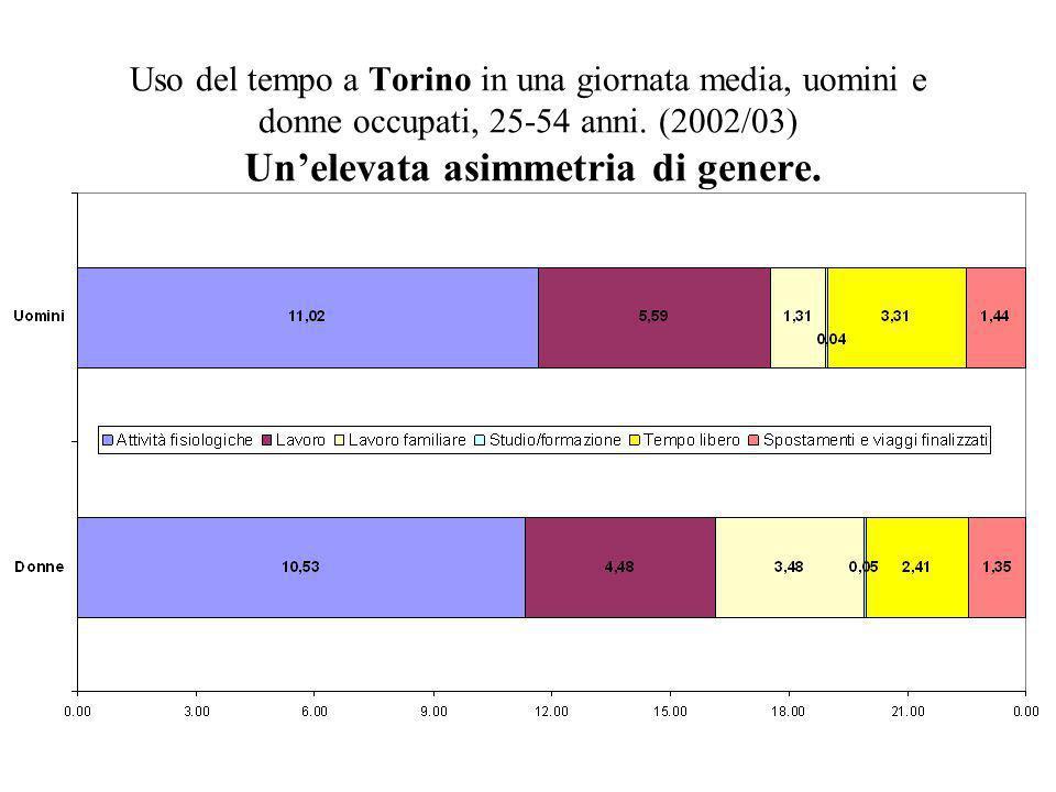 Uso del tempo a Torino in una giornata media, uomini e donne occupati, 25-54 anni.
