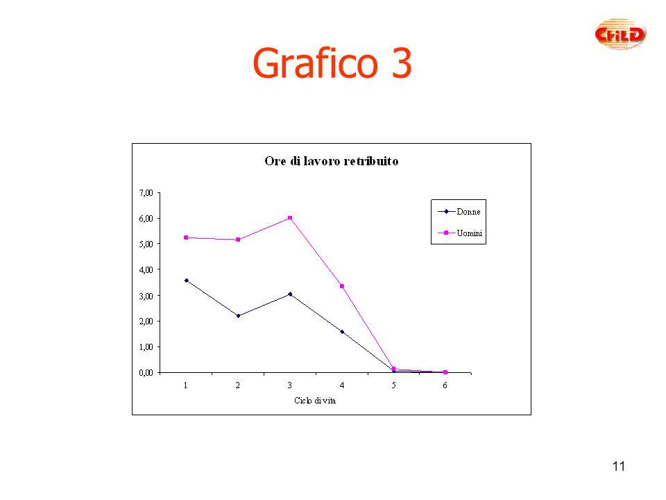 11 Grafico 3