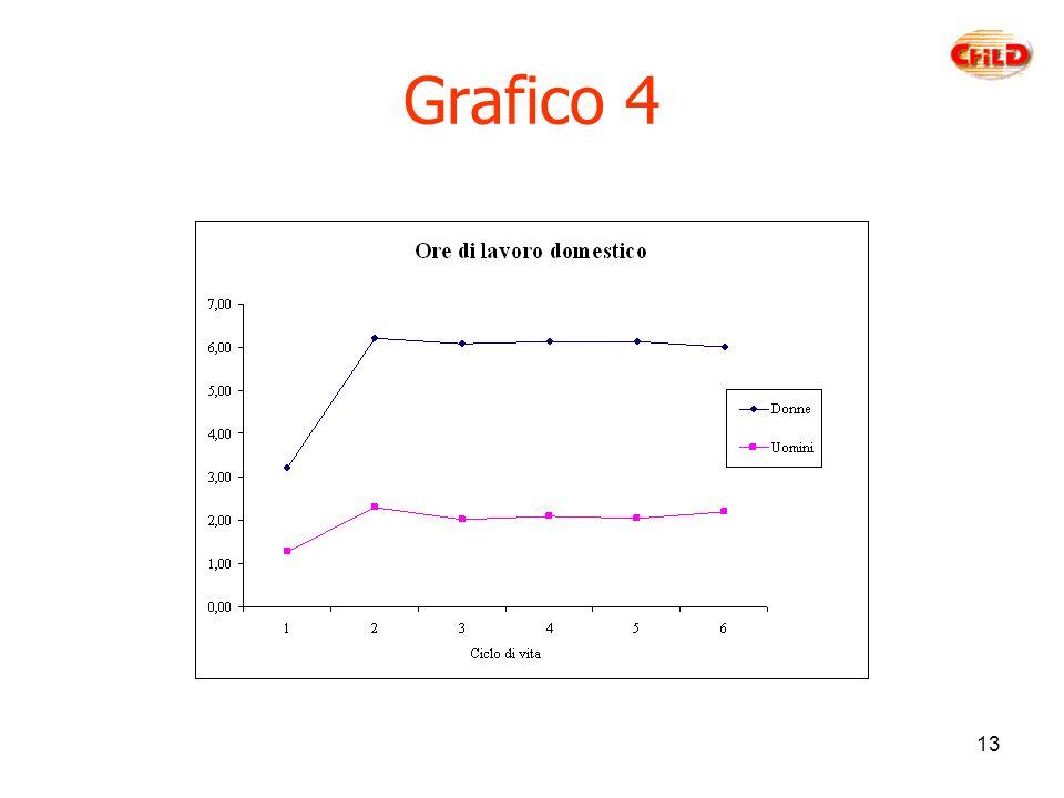 13 Grafico 4