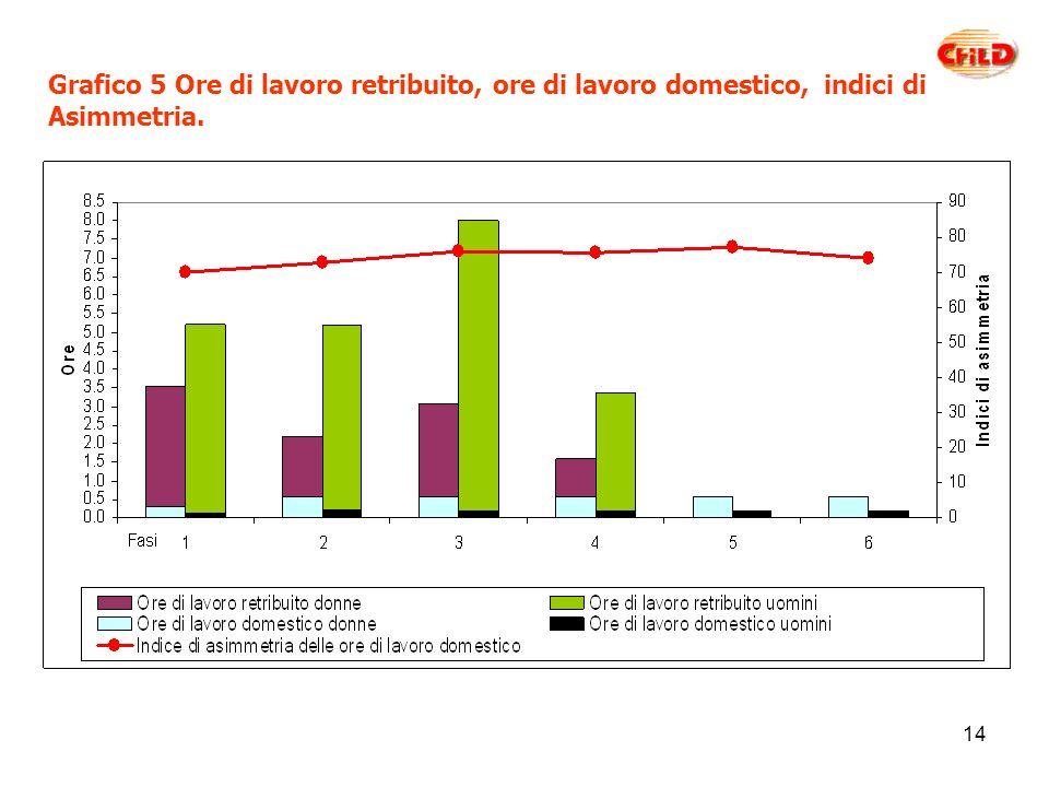 14 Grafico 5 Ore di lavoro retribuito, ore di lavoro domestico, indici di Asimmetria.