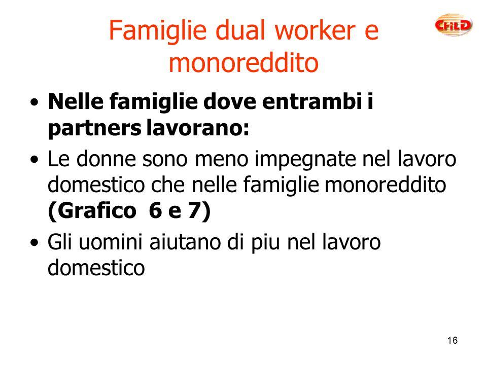 16 Famiglie dual worker e monoreddito Nelle famiglie dove entrambi i partners lavorano: Le donne sono meno impegnate nel lavoro domestico che nelle famiglie monoreddito (Grafico 6 e 7) Gli uomini aiutano di piu nel lavoro domestico