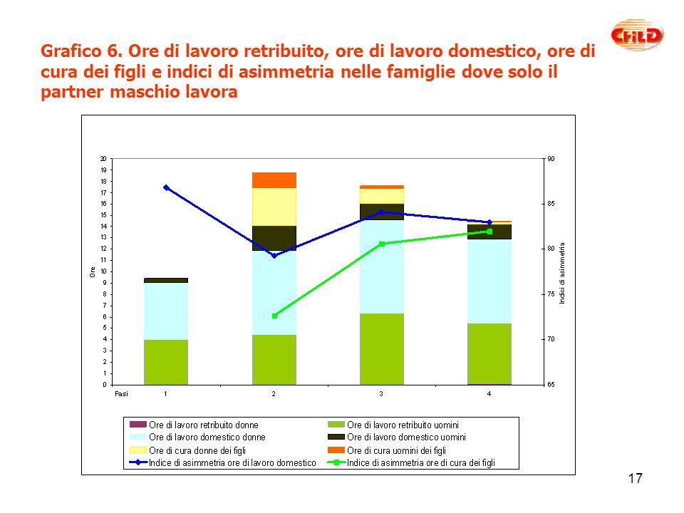 17 Grafico 6.
