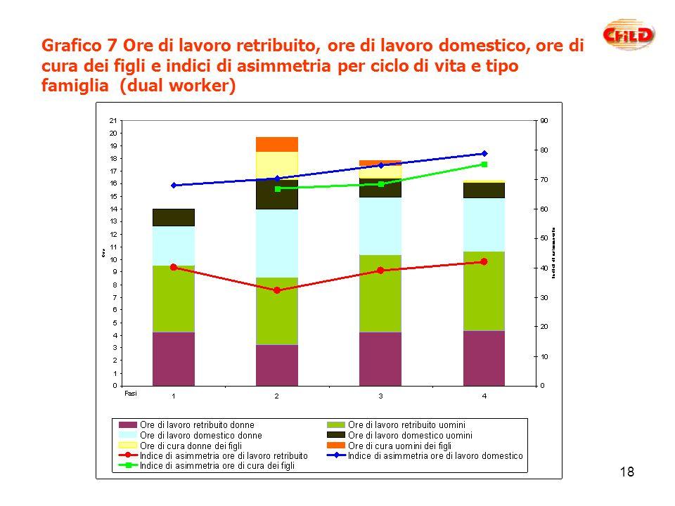 18 Grafico 7 Ore di lavoro retribuito, ore di lavoro domestico, ore di cura dei figli e indici di asimmetria per ciclo di vita e tipo famiglia (dual worker)