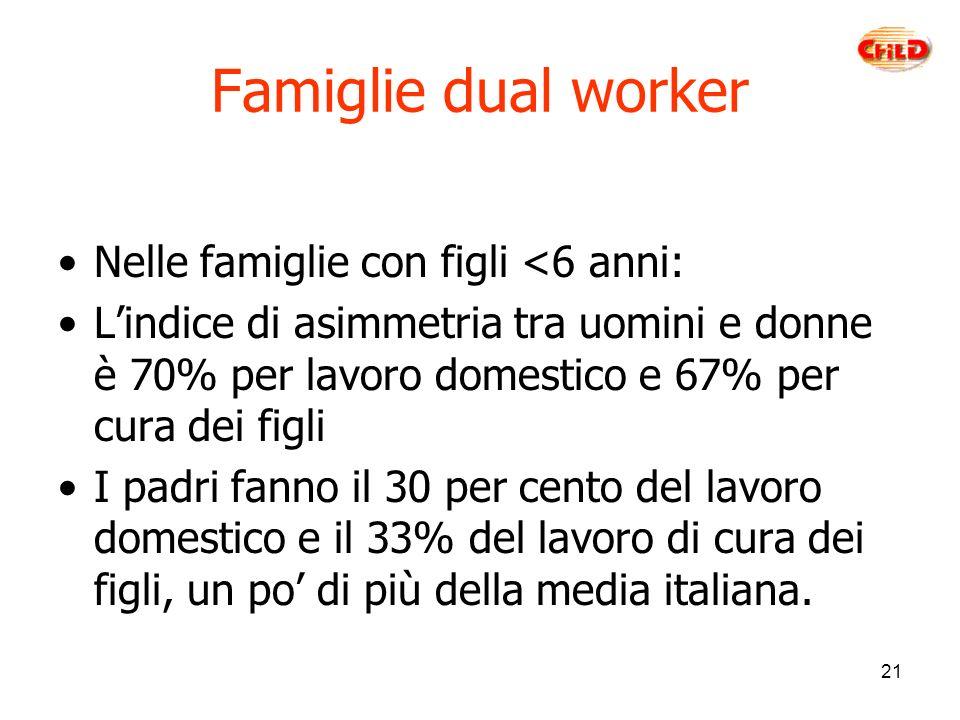 21 Famiglie dual worker Nelle famiglie con figli <6 anni: Lindice di asimmetria tra uomini e donne è 70% per lavoro domestico e 67% per cura dei figli I padri fanno il 30 per cento del lavoro domestico e il 33% del lavoro di cura dei figli, un po di più della media italiana.