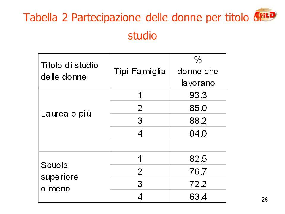 28 Tabella 2 Partecipazione delle donne per titolo di studio