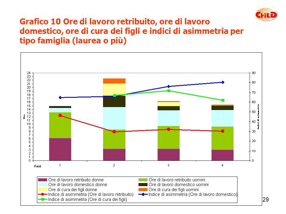 29 Grafico 10 Ore di lavoro retribuito, ore di lavoro domestico, ore di cura dei figli e indici di asimmetria per tipo famiglia (laurea o più)