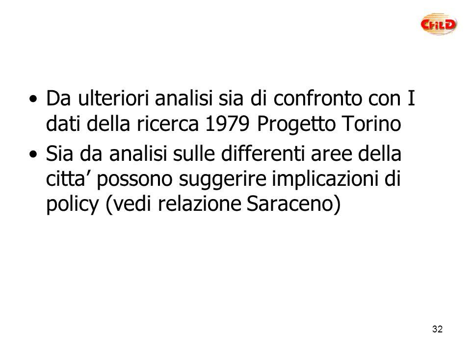32 Da ulteriori analisi sia di confronto con I dati della ricerca 1979 Progetto Torino Sia da analisi sulle differenti aree della citta possono suggerire implicazioni di policy (vedi relazione Saraceno)