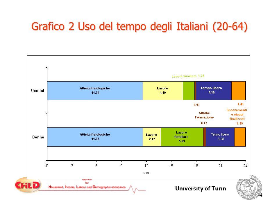 University of Turin 4 Grafico 2 Uso del tempo degli Italiani (20-64)