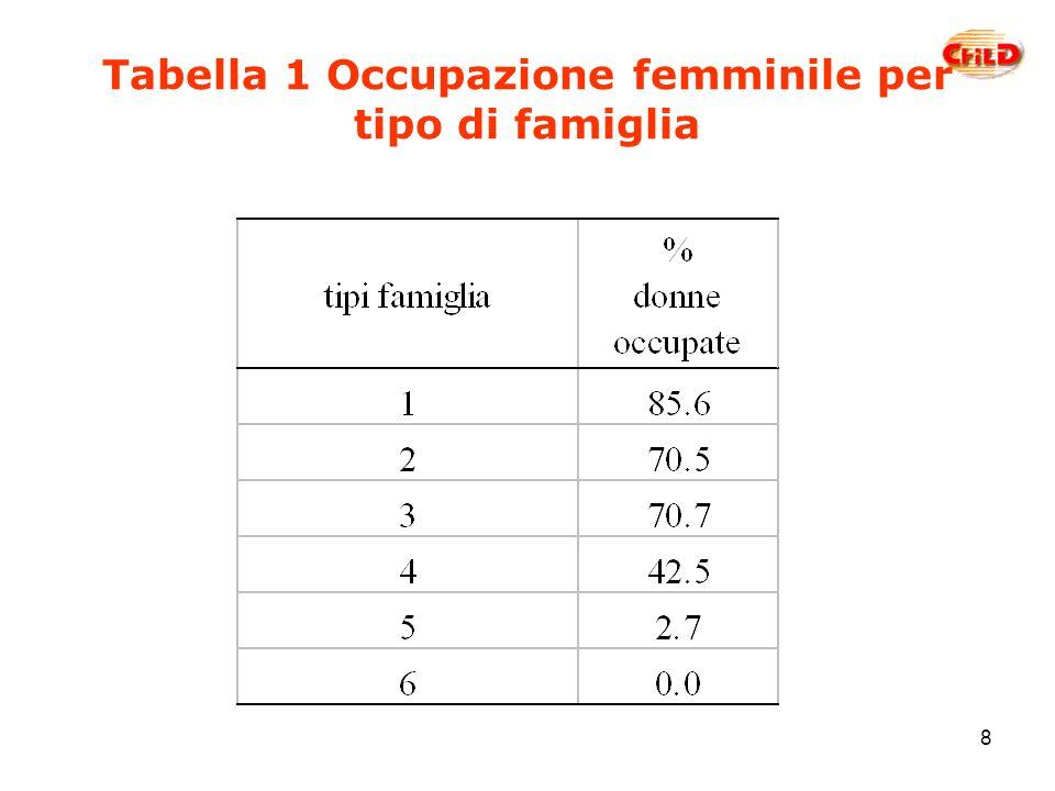8 Tabella 1 Occupazione femminile per tipo di famiglia