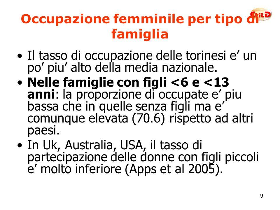 9 Occupazione femminile per tipo di famiglia Il tasso di occupazione delle torinesi e un po piu alto della media nazionale.