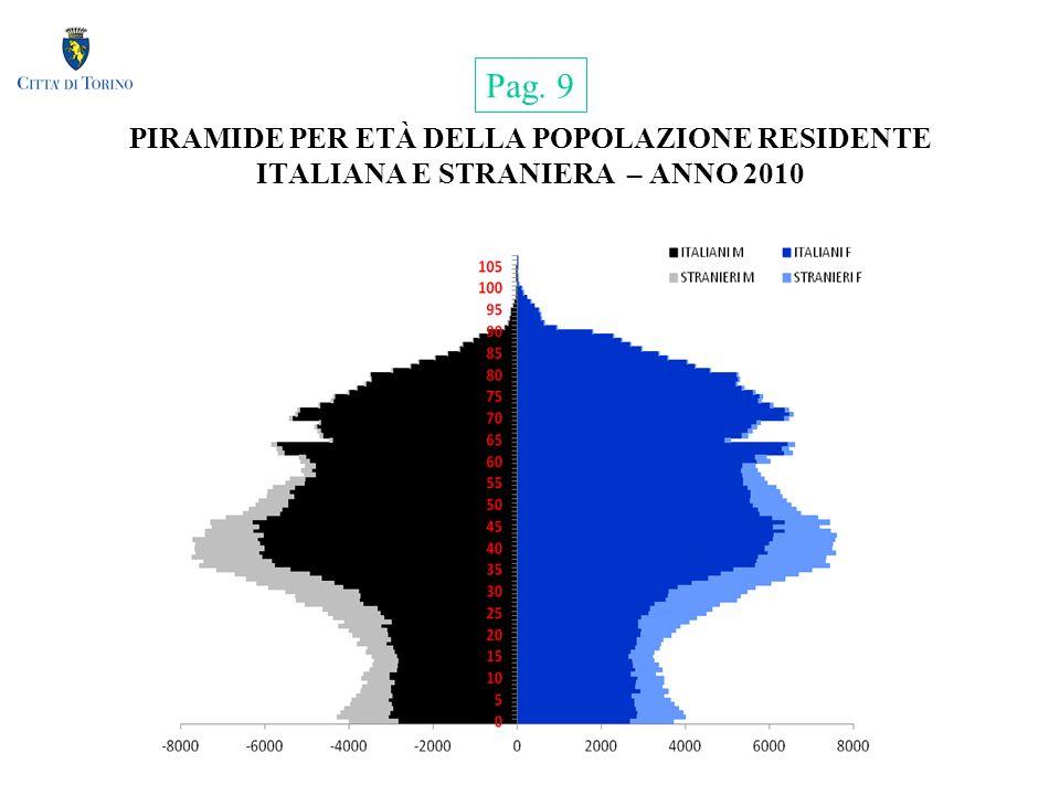 PIRAMIDE PER ETÀ DELLA POPOLAZIONE RESIDENTE ITALIANA E STRANIERA – ANNO 2010 Pag. 9