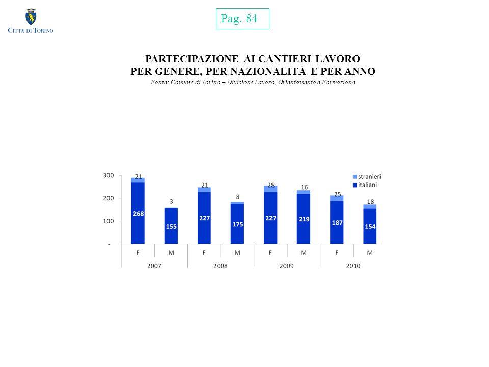 PARTECIPAZIONE AI CANTIERI LAVORO PER GENERE, PER NAZIONALITÀ E PER ANNO Fonte: Comune di Torino – Divisione Lavoro, Orientamento e Formazione Pag.