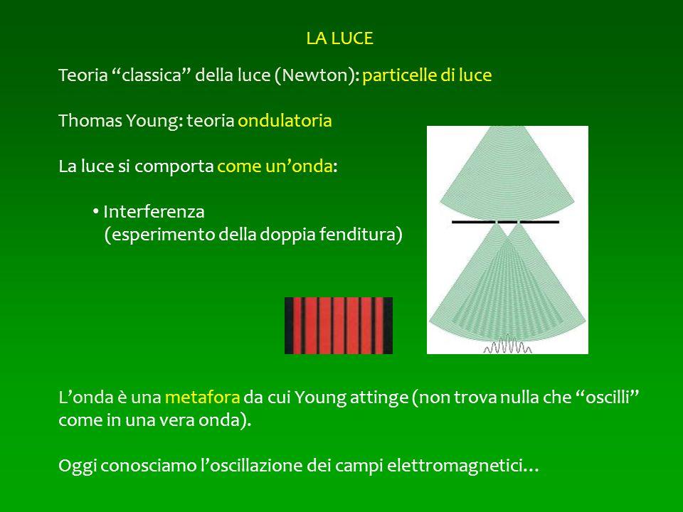 Teoria classica della luce (Newton): particelle di luce Thomas Young: teoria ondulatoria La luce si comporta come unonda: Interferenza (esperimento de