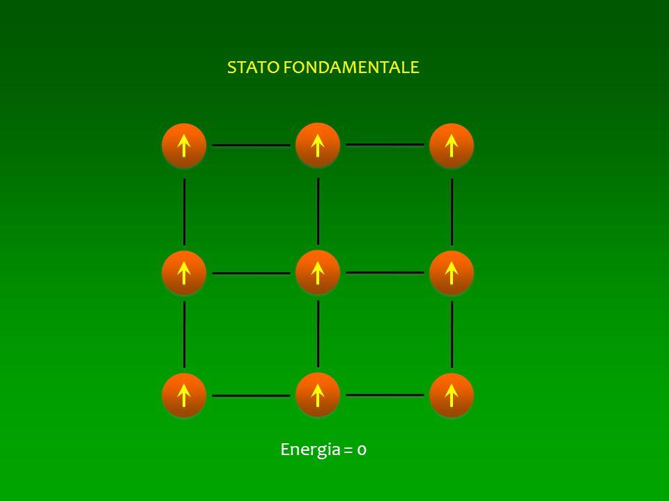 Energia = 0 STATO FONDAMENTALE