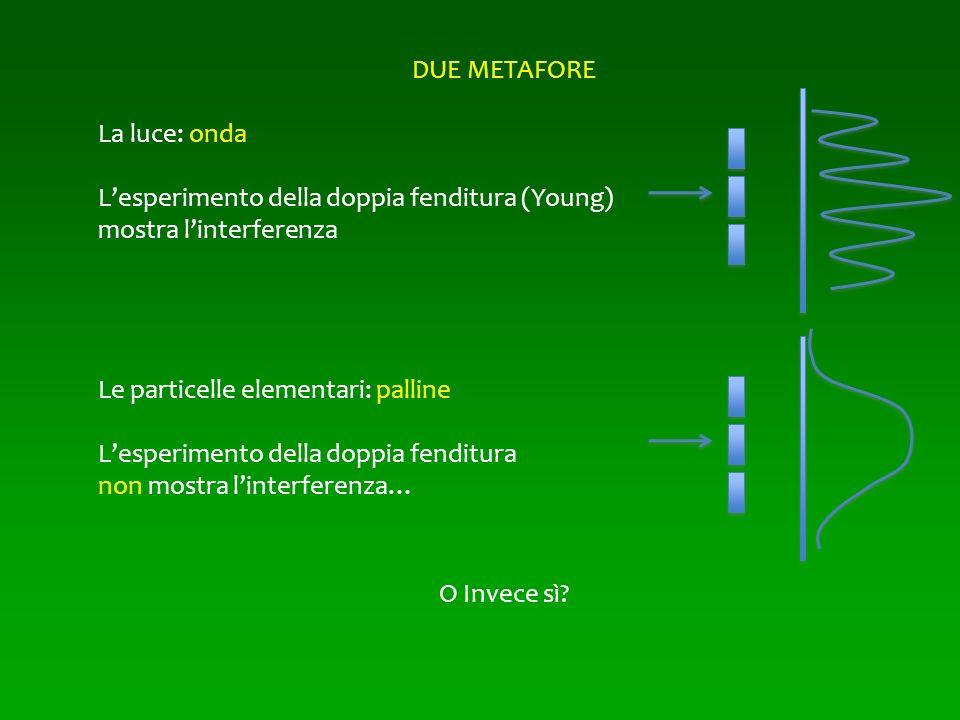 DUE METAFORE La luce: onda Lesperimento della doppia fenditura (Young) mostra linterferenza Le particelle elementari: palline Lesperimento della doppi
