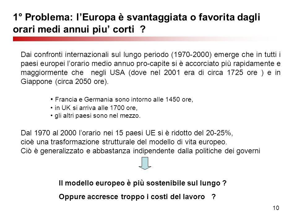10 1° Problema: lEuropa è svantaggiata o favorita dagli orari medi annui piu corti ? Dai confronti internazionali sul lungo periodo (1970-2000) emerge