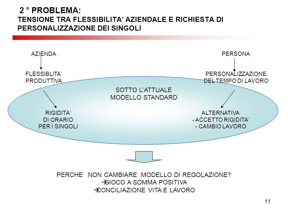 11 2 ° PROBLEMA: TENSIONE TRA FLESSIBILITA AZIENDALE E RICHIESTA DI PERSONALIZZAZIONE DEI SINGOLI AZIENDA FLESSIBLITA PRODUTTIVA PERSONA PERSONALIZZAZIONE DEL TEMPO DI LAVORO SOTTO LATTUALE MODELLO STANDARD RIGIDITA DI ORARIO PER I SINGOLI ALTERNATIVA - ACCETTO RIGIDITA - CAMBIO LAVORO PERCHE NON CAMBIARE MODELLO DI REGOLAZIONE.