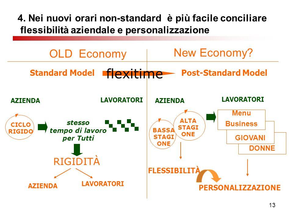 13 4. Nei nuovi orari non-standard è più facile conciliare flessibilità aziendale e personalizzazione Standard Model New Economy? AZIENDA stesso tempo