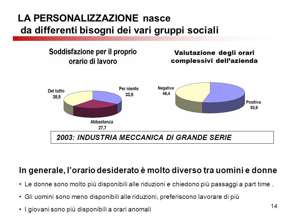 14 LA PERSONALIZZAZIONE nasce da differenti bisogni dei vari gruppi sociali Valutazione degli orari complessivi dellazienda 2003: INDUSTRIA MECCANICA