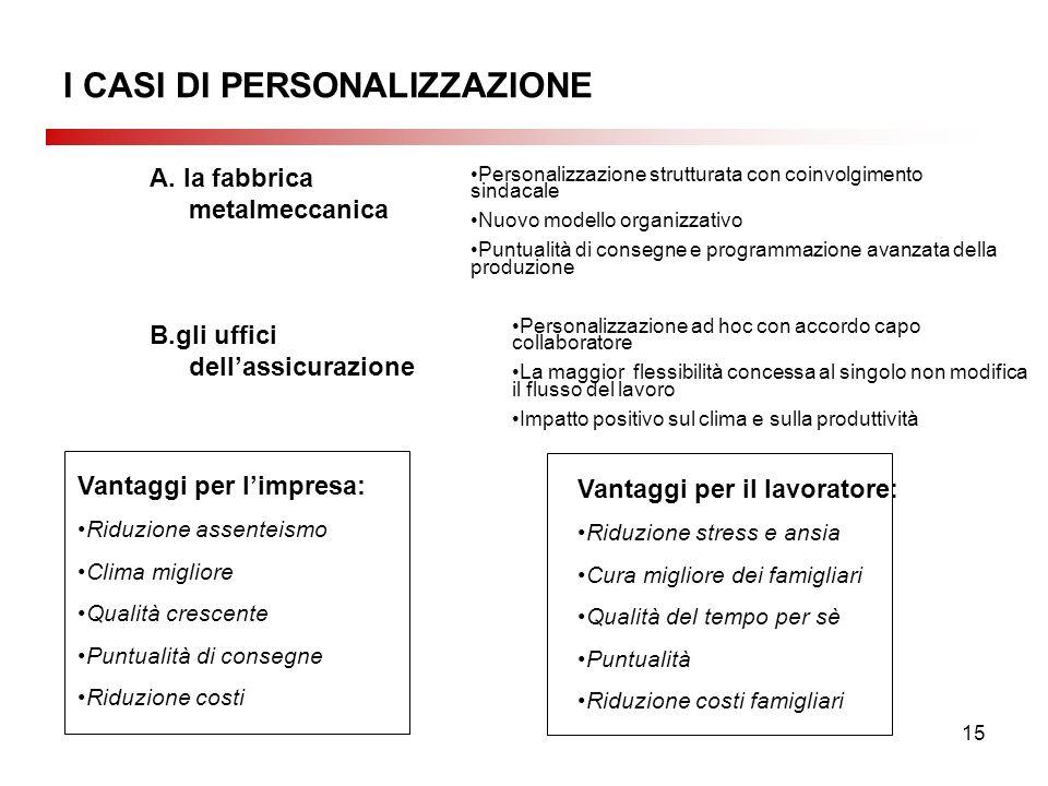 15 I CASI DI PERSONALIZZAZIONE A.