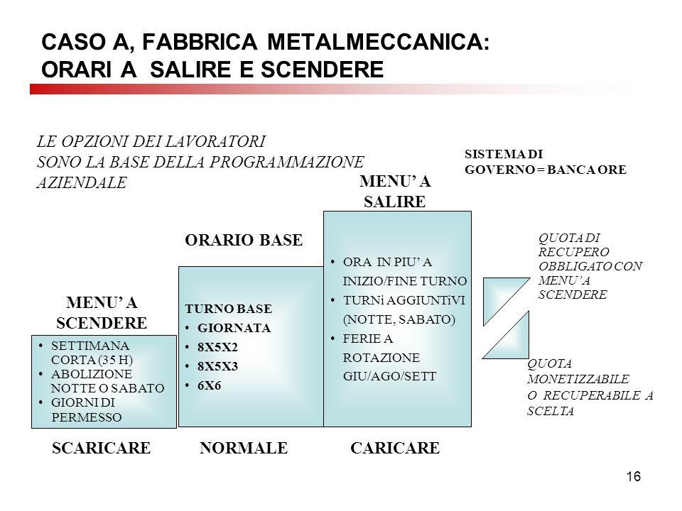 16 CASO A, FABBRICA METALMECCANICA: ORARI A SALIRE E SCENDERE SETTIMANA CORTA (35 H) ABOLIZIONE NOTTE O SABATO GIORNI DI PERMESSO TURNO BASE GIORNATA 8X5X2 8X5X3 6X6 ORA IN PIU A INIZIO/FINE TURNO TURNi AGGIUNTiVI (NOTTE, SABATO) FERIE A ROTAZIONE GIU/AGO/SETT MENU A SCENDERE ORARIO BASE MENU A SALIRE SCARICARENORMALECARICARE LE OPZIONI DEI LAVORATORI SONO LA BASE DELLA PROGRAMMAZIONE AZIENDALE SISTEMA DI GOVERNO = BANCA ORE QUOTA DI RECUPERO OBBLIGATO CON MENU A SCENDERE QUOTA MONETIZZABILE O RECUPERABILE A SCELTA