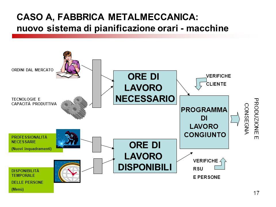 17 CASO A, FABBRICA METALMECCANICA: nuovo sistema di pianificazione orari - macchine ORDINI DAL MERCATO TECNOLOGIE E CAPACITÀ PRODUTTIVA PROFESSIONALITÀ NECESSARIE (Nuovi inquadramenti) DISPONIBILITÀ TEMPORALE DELLE PERSONE (Menù) ORE DI LAVORO NECESSARIO ORE DI LAVORO DISPONIBILI PROGRAMMA DI LAVORO CONGIUNTO VERIFICHE RSU E PERSONE VERIFICHE CLIENTE PRODUZIONE E CONSEGNA