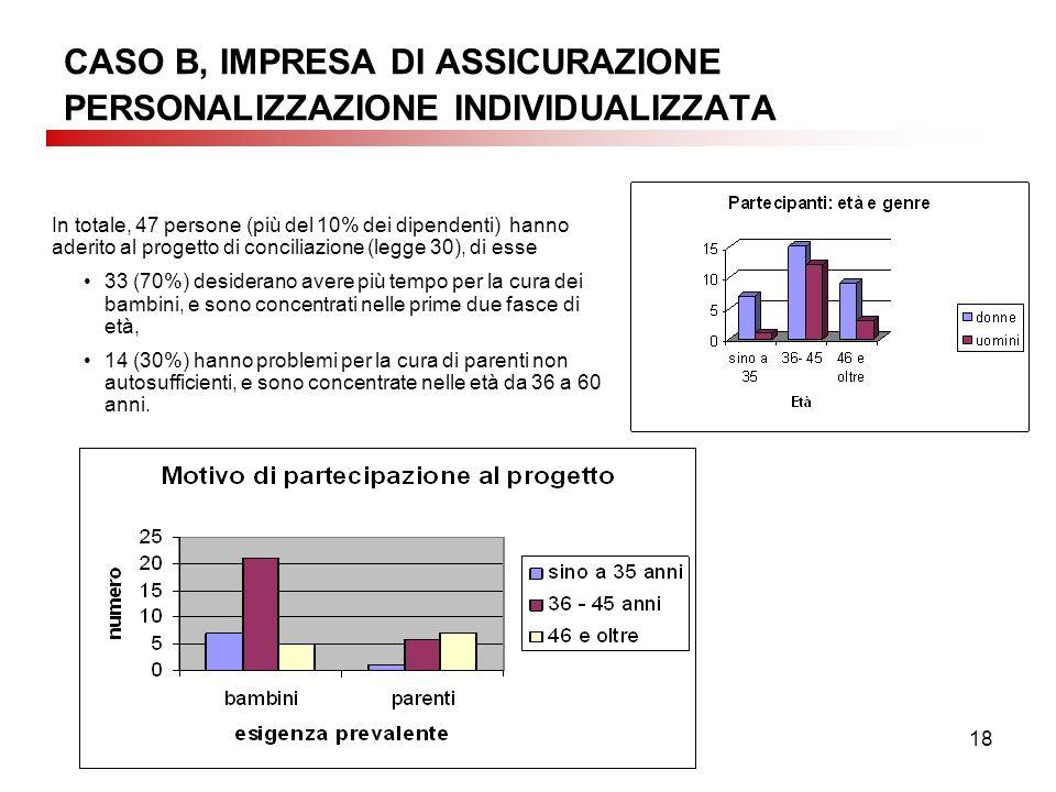 18 In totale, 47 persone (più del 10% dei dipendenti) hanno aderito al progetto di conciliazione (legge 30), di esse 33 (70%) desiderano avere più tem