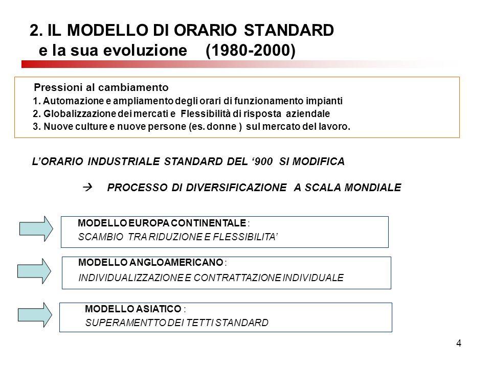 4 2. IL MODELLO DI ORARIO STANDARD e la sua evoluzione (1980-2000) 1. Automazione e ampliamento degli orari di funzionamento impianti 2. Globalizzazio
