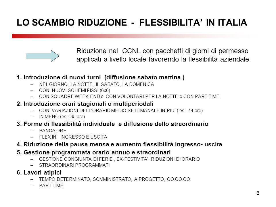 6 LO SCAMBIO RIDUZIONE - FLESSIBILITA IN ITALIA 1. Introduzione di nuovi turni (diffusione sabato mattina ) –NEL GIORNO, LA NOTTE, IL SABATO, LA DOMEN