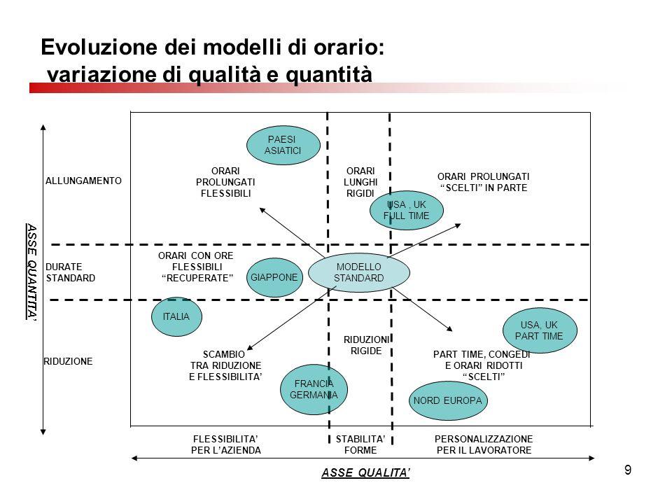 9 Evoluzione dei modelli di orario: variazione di qualità e quantità ASSE QUANTITA ALLUNGAMENTO DURATE STANDARD RIDUZIONE ORARI PROLUNGATI FLESSIBILI ORARI LUNGHI RIGIDI ORARI PROLUNGATI SCELTI IN PARTE MODELLO STANDARD SCAMBIO TRA RIDUZIONE E FLESSIBILITA RIDUZIONI RIGIDE PART TIME, CONGEDI E ORARI RIDOTTI SCELTI FLESSIBILITA PER LAZIENDA STABILITA FORME PERSONALIZZAZIONE PER IL LAVORATORE ASSE QUALITA ORARI CON ORE FLESSIBILI RECUPERATE PAESI ASIATICI USA, UK FULL TIME GIAPPONE ITALIA FRANCIA GERMANIA NORD EUROPA USA, UK PART TIME