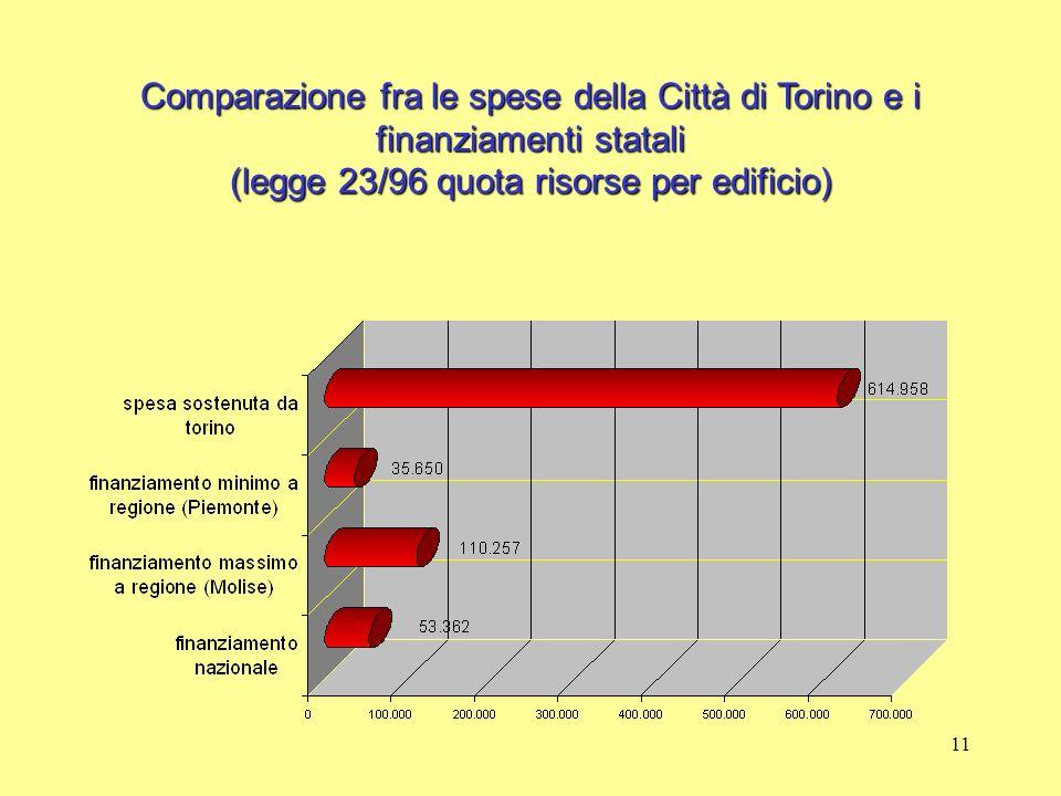 11 Comparazione fra le spese della Città di Torino e i finanziamenti statali (legge 23/96 quota risorse per edificio)