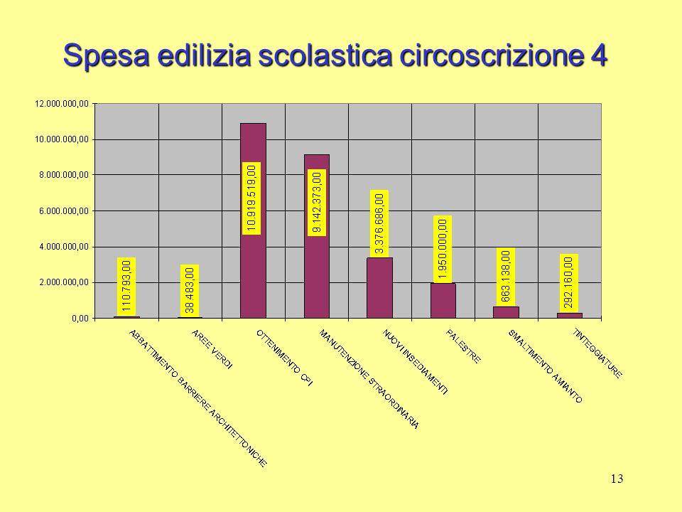 13 Spesa edilizia scolastica circoscrizione 4